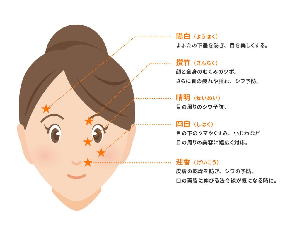 美容鍼顔ツボ